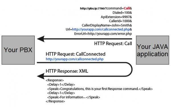 Make and receive VoIP phone calls through HTTP requests