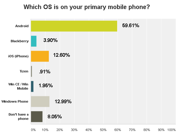 Name:  Phone.Poll.004.png